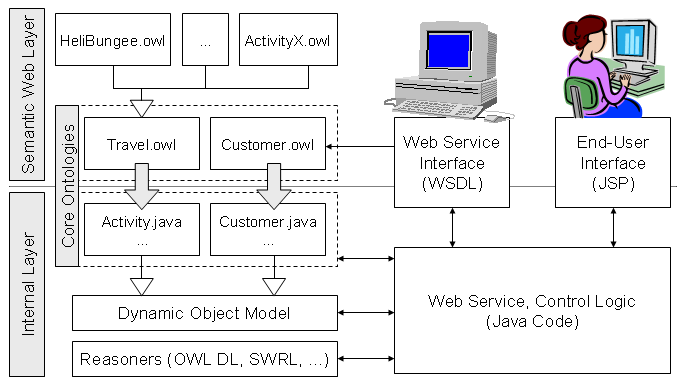 Buildingsemanticwebapplications protege wiki for Architecture application web