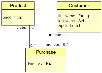 Buildingsemanticwebapplications Protege Wiki
