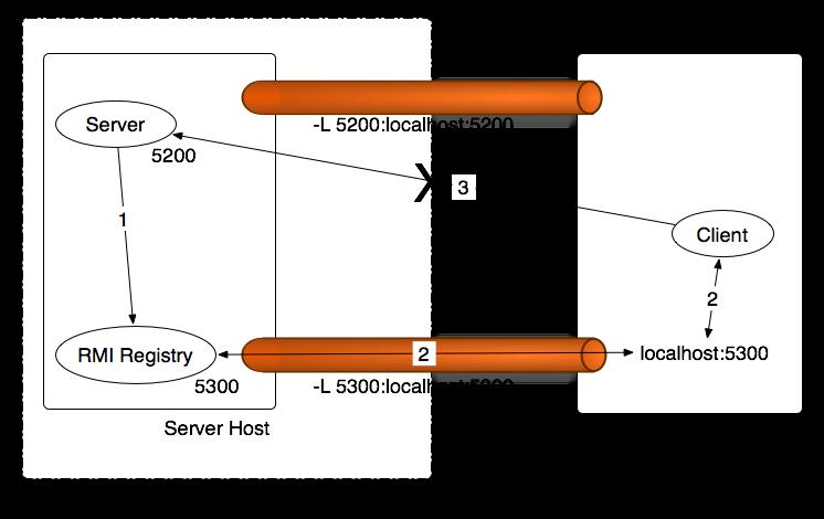 Protege Client Server RMI - Protege Wiki